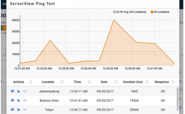 Dotcom Monitoring ICMP PIng Tool